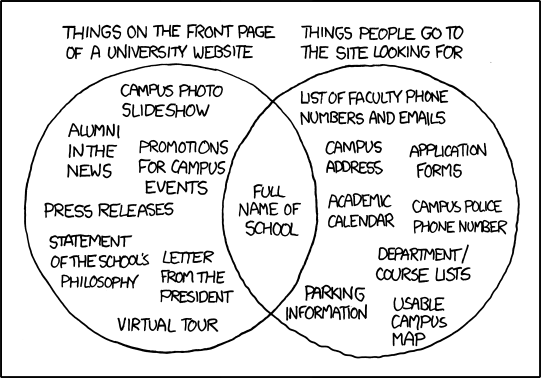 XKCD comic about user testing