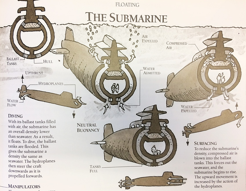 How a submarine dives and surfaces