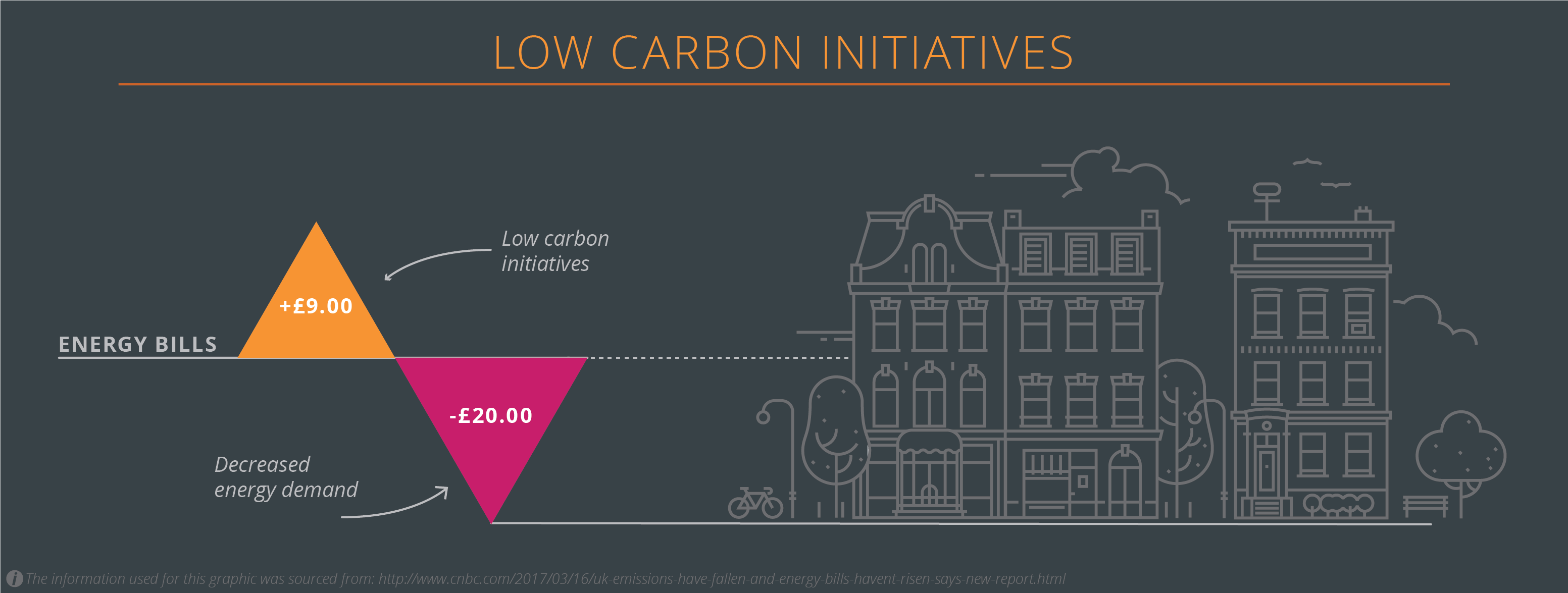 Low Carbon Initiatives