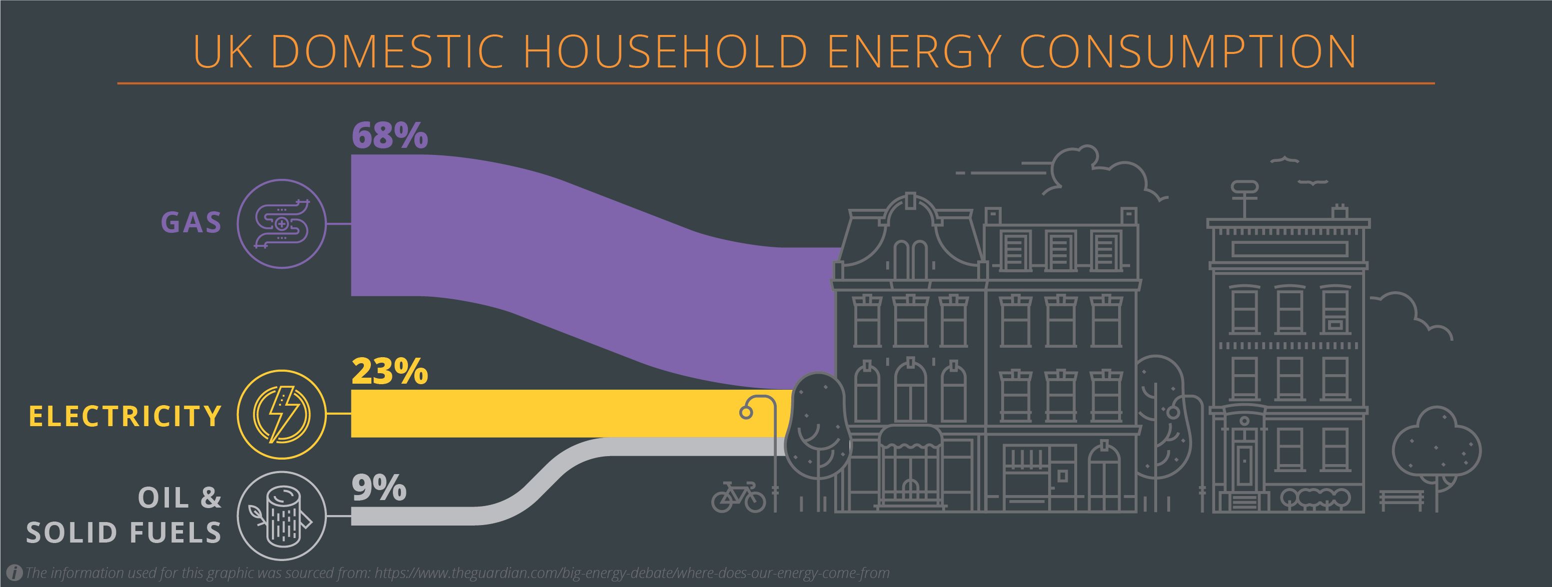 UK Domestic Household Energy Consumption
