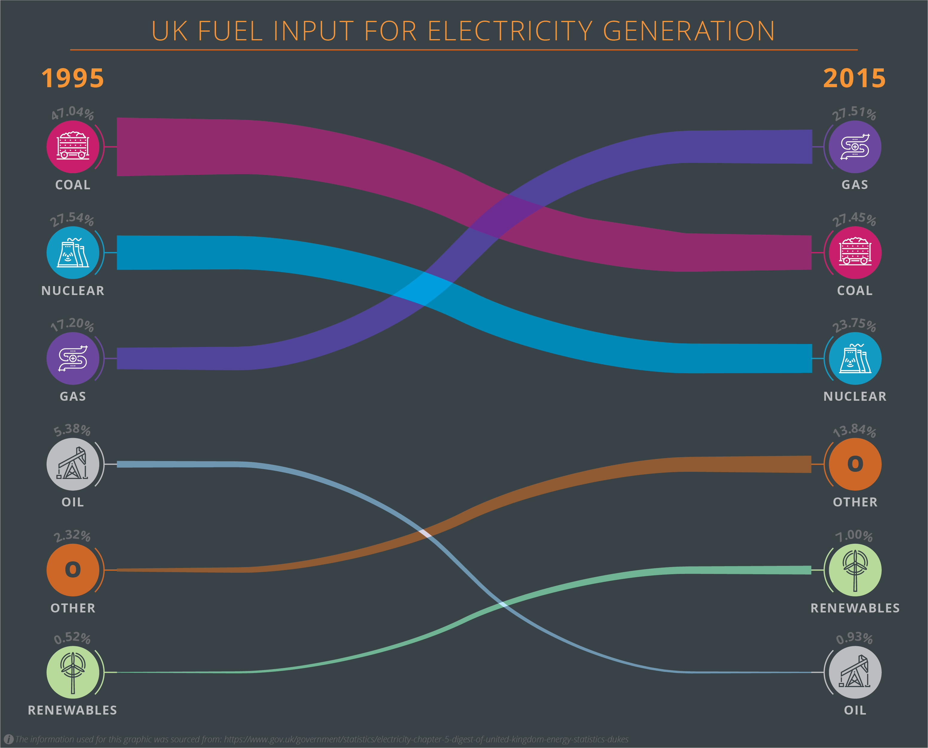 UK Fuel Input For Electricity Generation