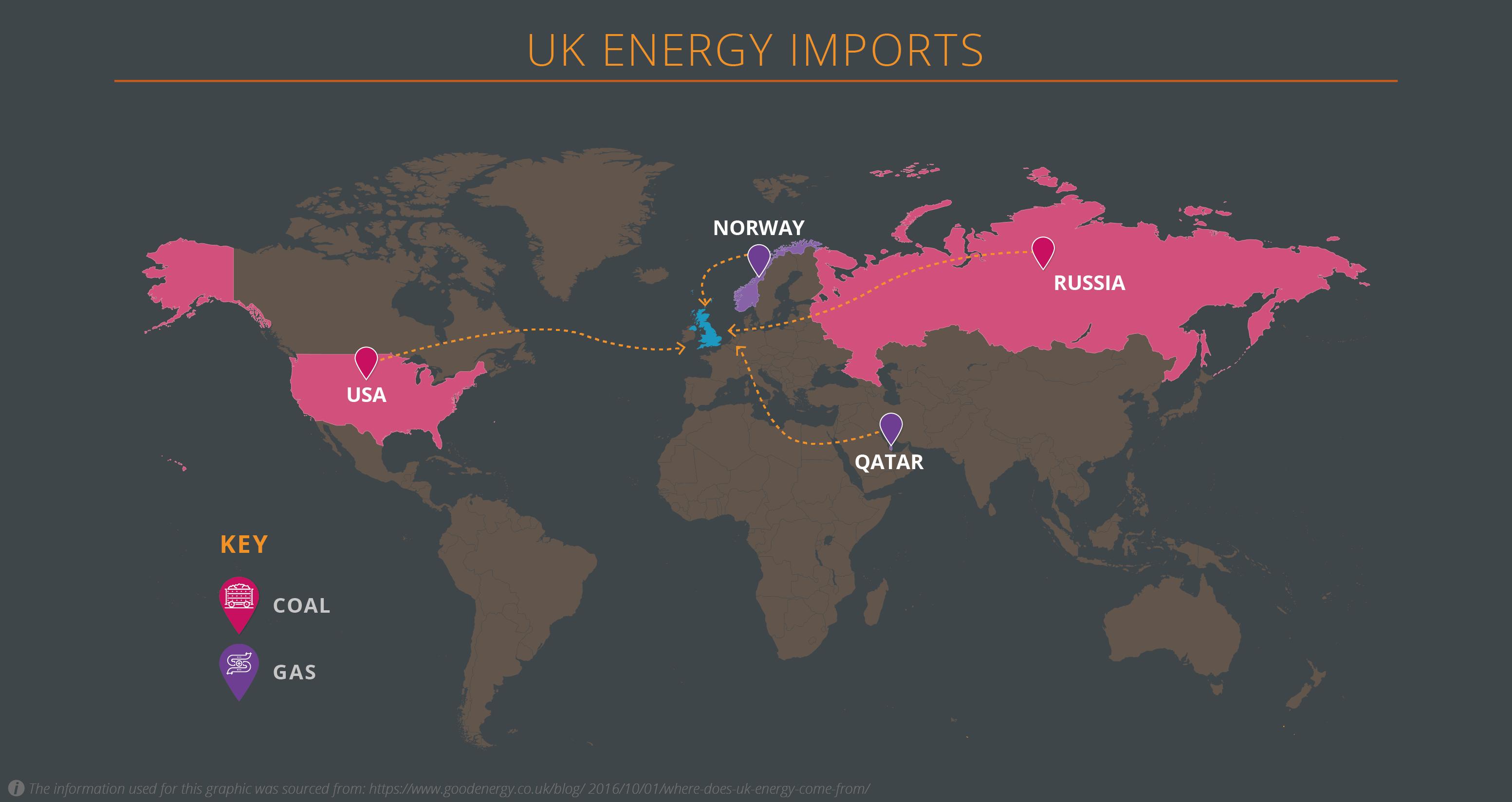 UK Energy imports