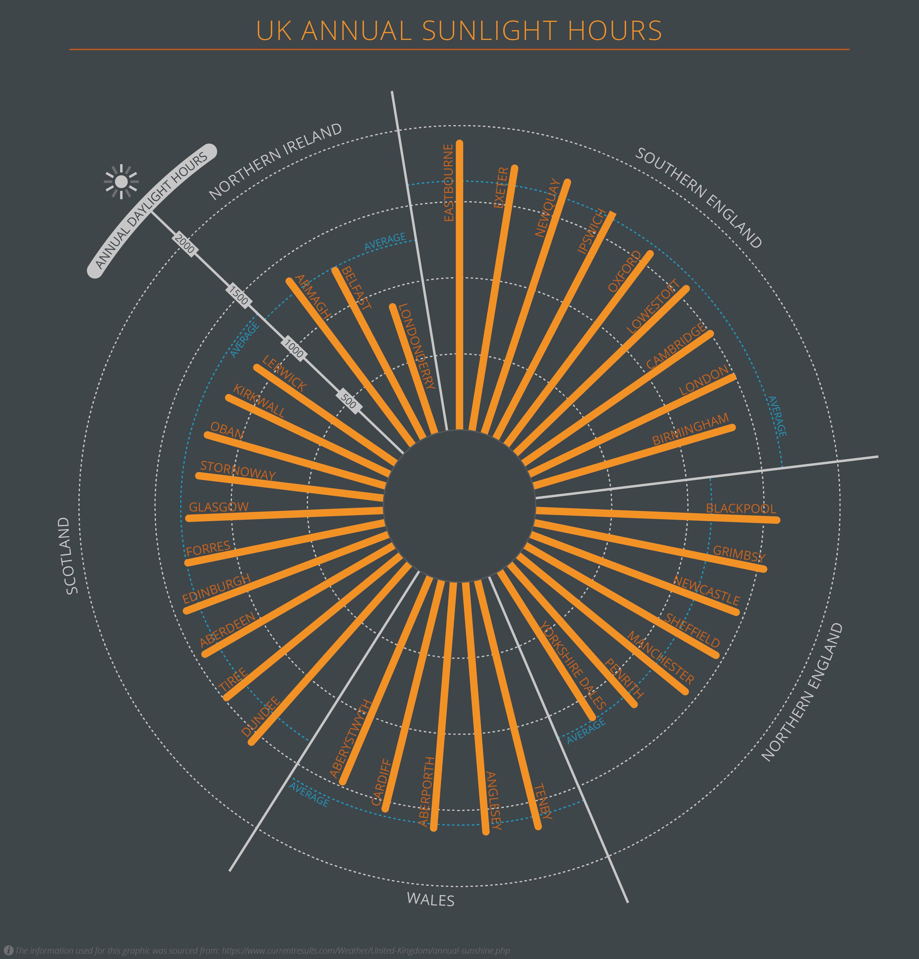 UK Annual sunlight hours