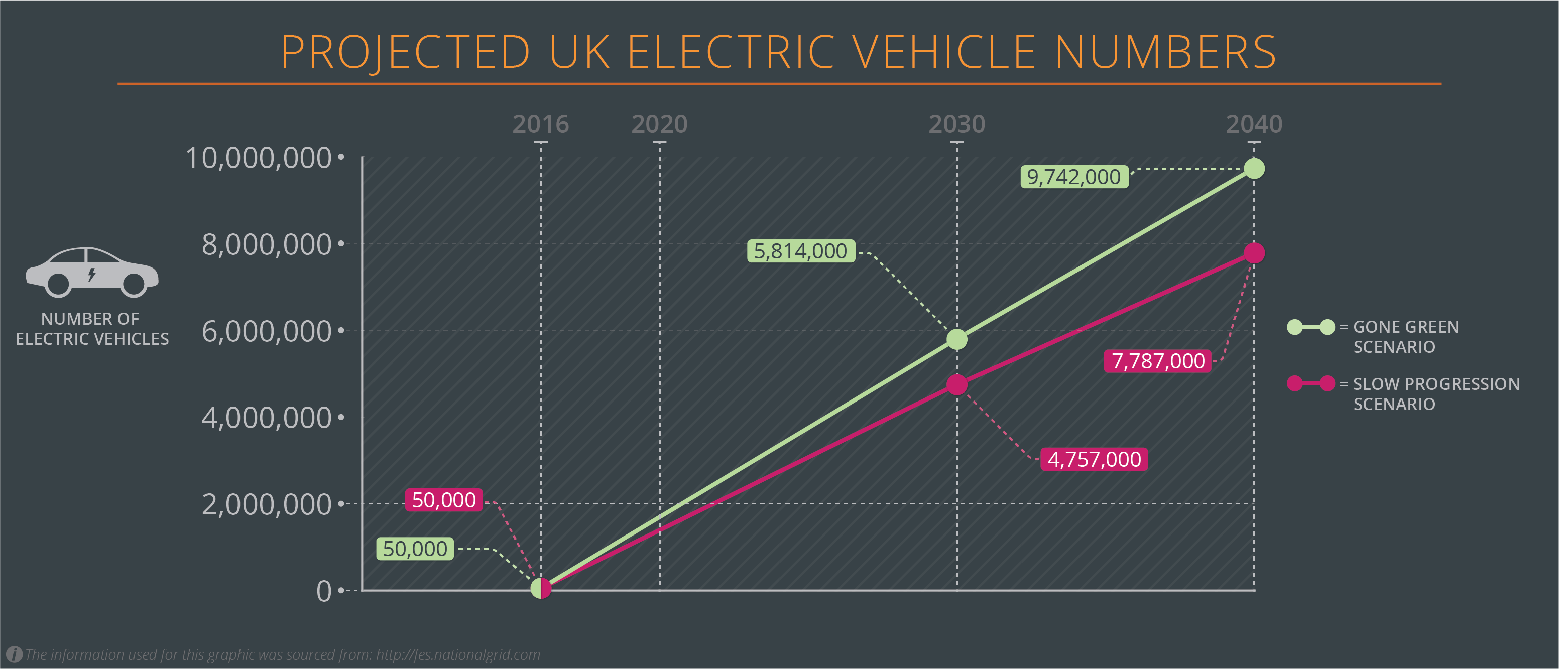 Projected UK Electric Vehicle Numbers