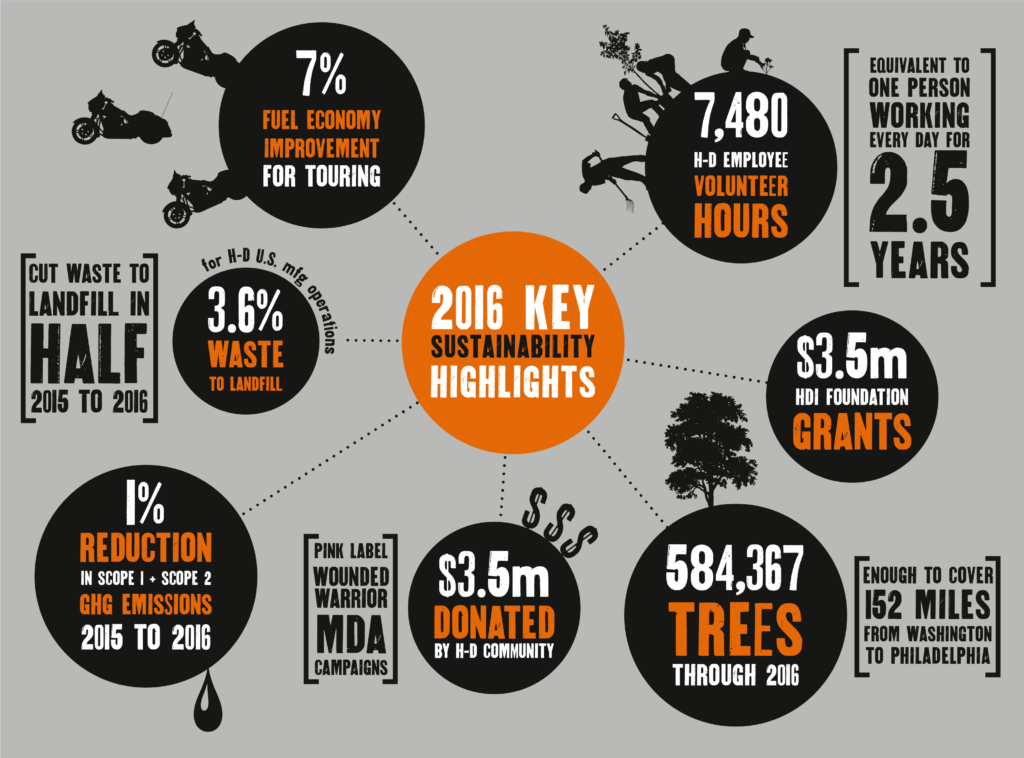 Harley Davidson sustainability infographic